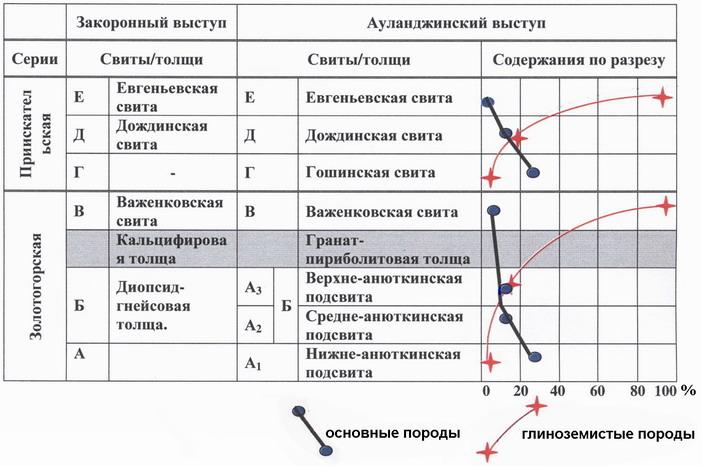 Корреляция разрезов Закоронного и Ауланджинского выступов и их цикличность