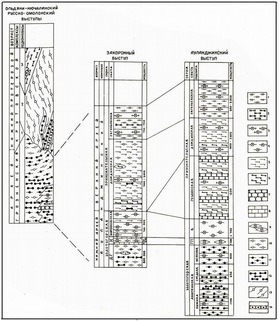 Омолонский массив. Корреляция разрезов фундамента