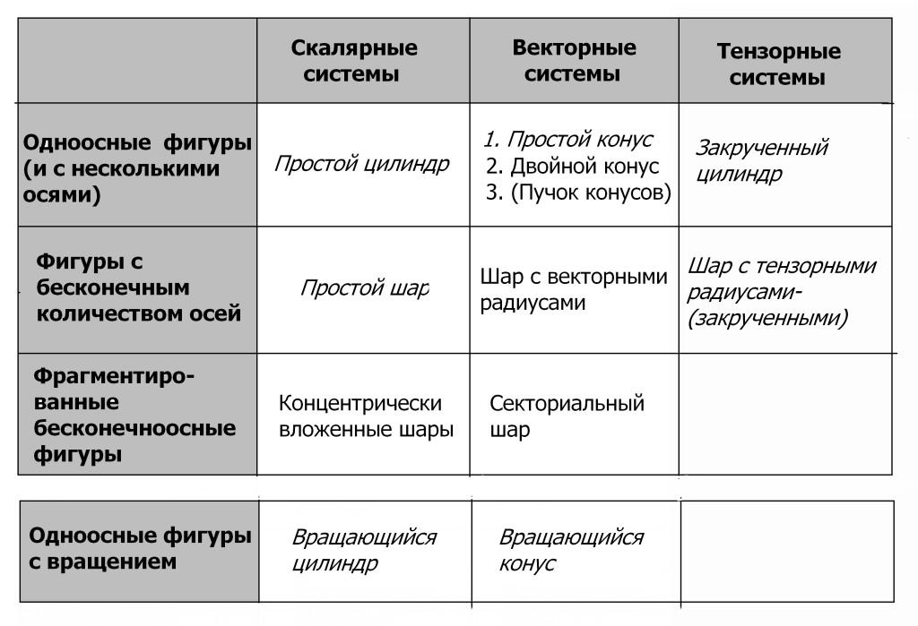Полная таблица