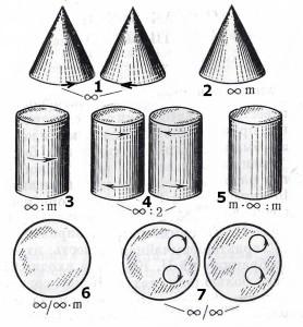 Рис. 1. Предельные точечные группы симметрии Кюри.