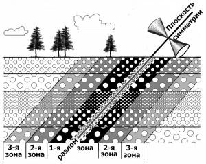 Рис. 2. Схема зонального метаморфизма.